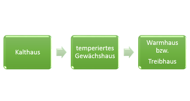 Gewächshaus-Planung